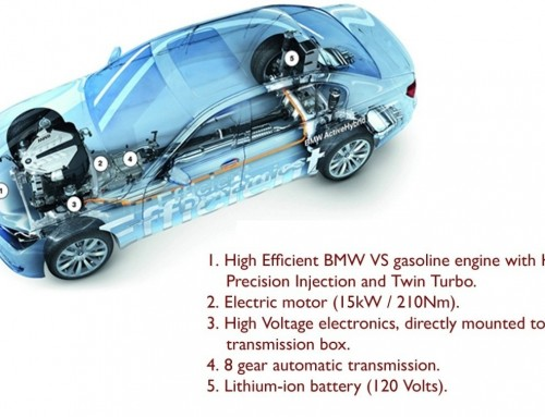 Hybrid Cars – The Latest Trend in the Automotive Industry